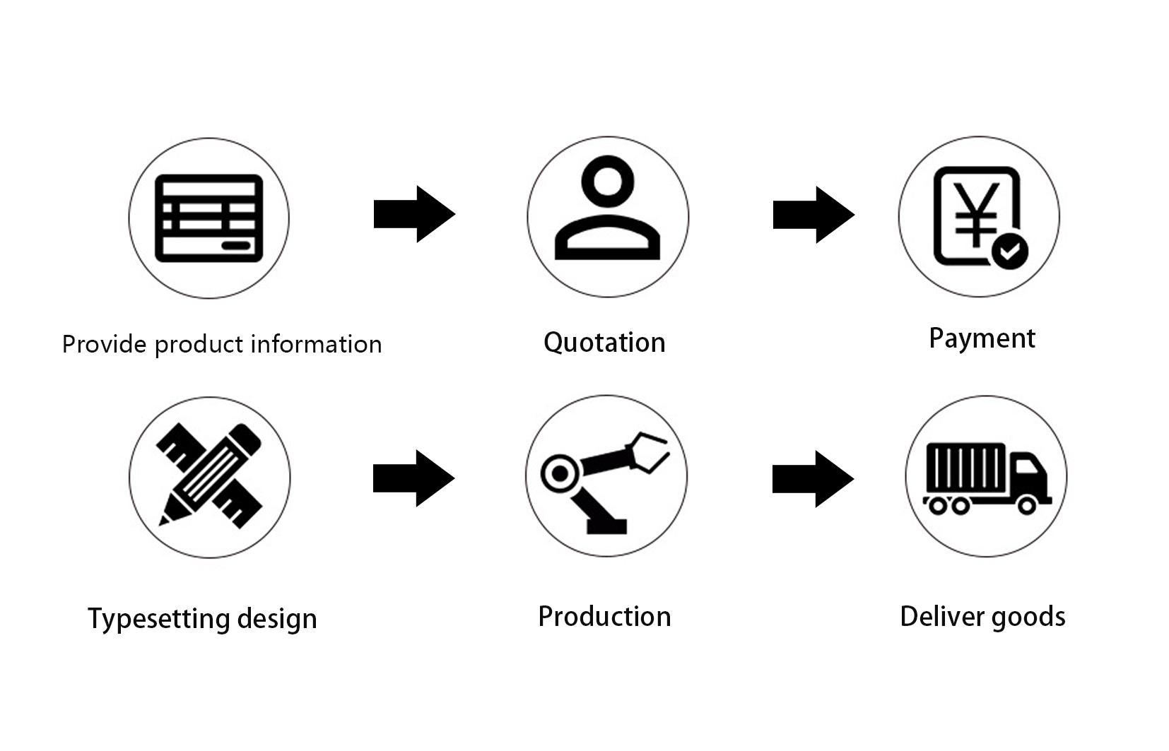 Patch customization process description